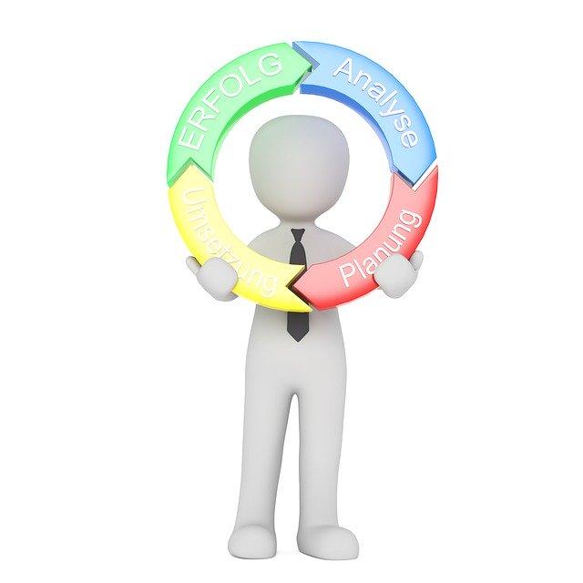Umsetzungsprozess zur Zielerreichung